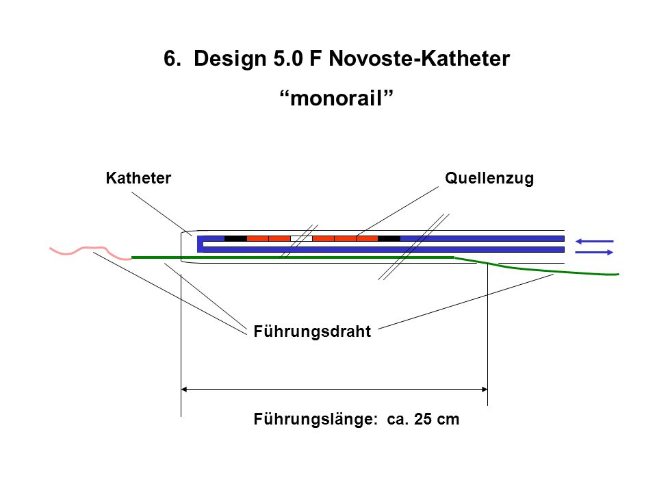 6. Design 5.0 F Novoste-Katheter monorail