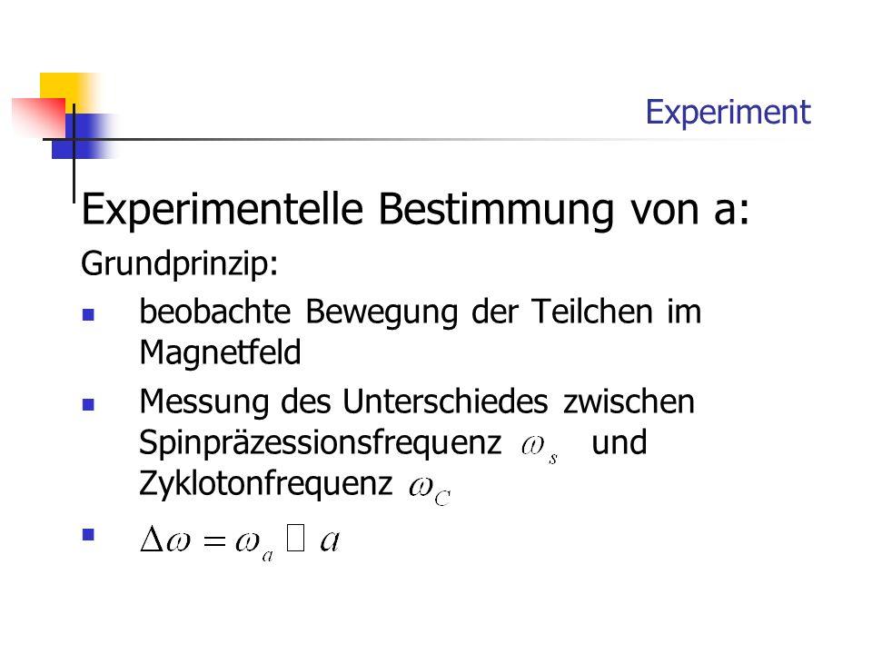 Experiment Experimentelle Bestimmung von a: Grundprinzip: