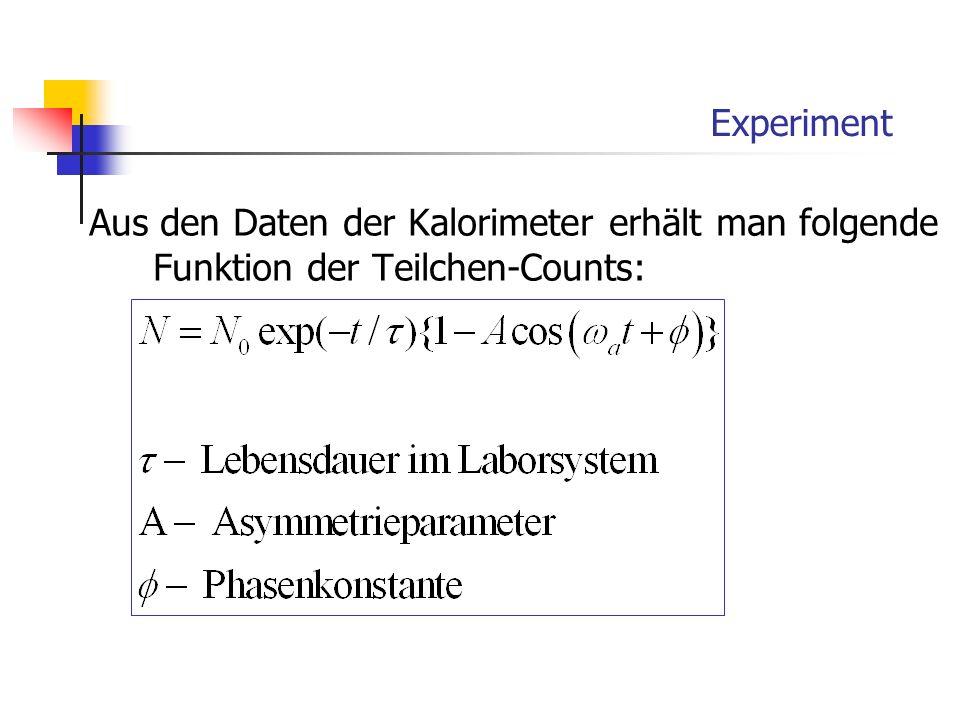 Experiment Aus den Daten der Kalorimeter erhält man folgende Funktion der Teilchen-Counts: