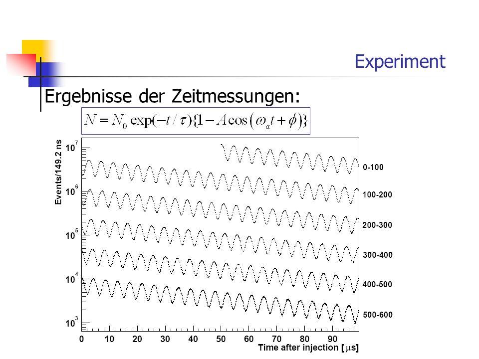 Experiment Ergebnisse der Zeitmessungen: