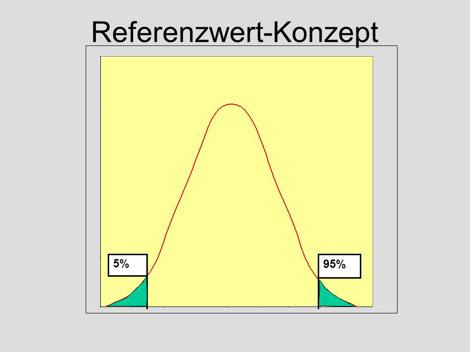 Referenzwert-Konzept