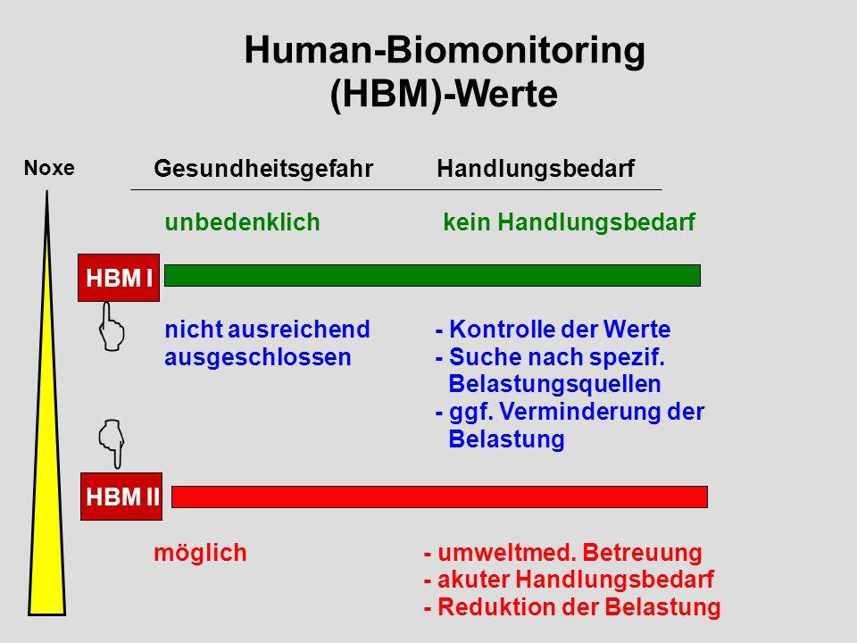 Werte Human-Biomonitoring (HBM)- Gesundheitsgefahr Handlungsbedarf