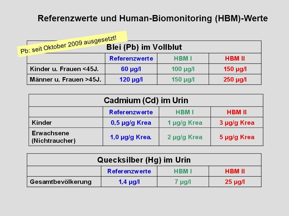 Referenzwerte und Human-Biomonitoring (HBM)-Werte