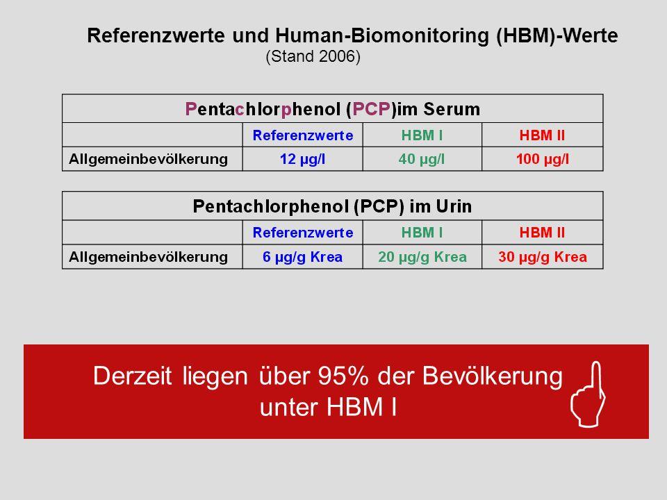 Derzeit liegen über 95% der Bevölkerung unter HBM I