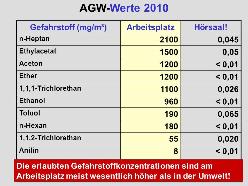 AGW-Werte 2010 Gefahrstoff (mg/m³) Arbeitsplatz Hörsaal! 2100 0,045