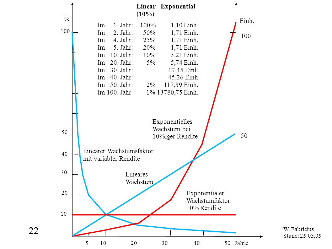 22 5 10 20 30 40 50 Jahre Linear Exponential (10%) Einh.