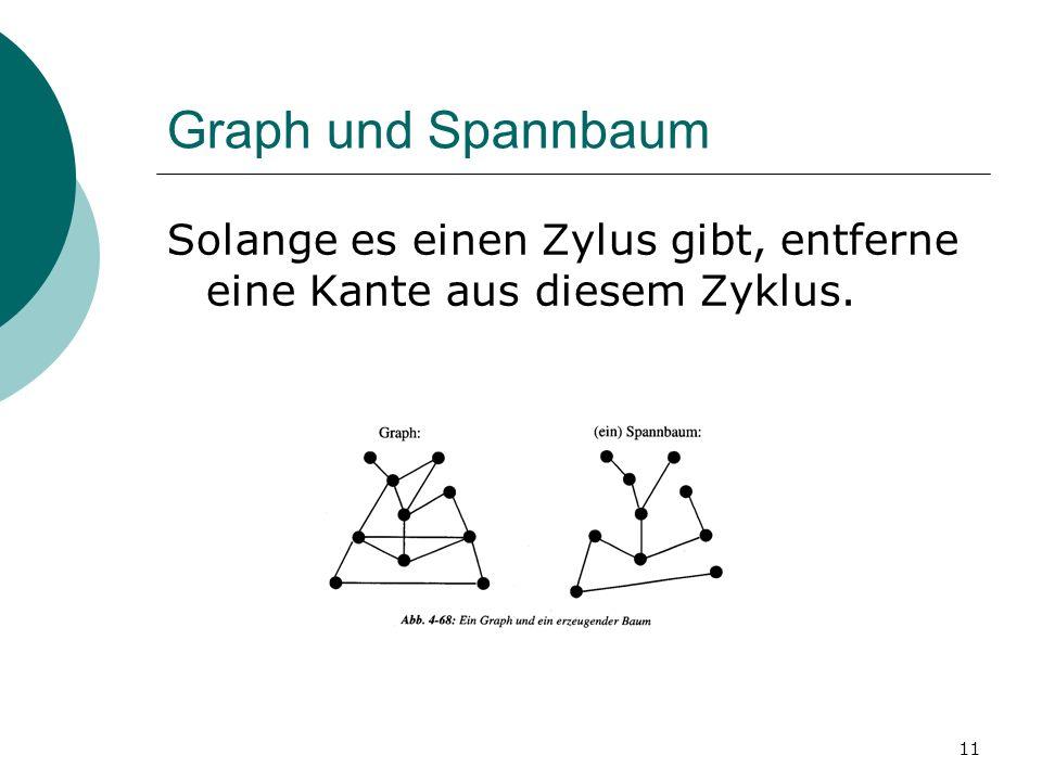 Graph und Spannbaum Solange es einen Zylus gibt, entferne eine Kante aus diesem Zyklus.