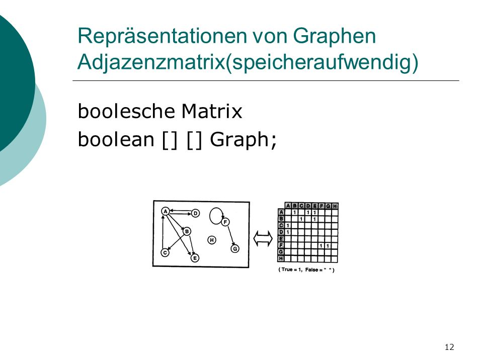 Repräsentationen von Graphen Adjazenzmatrix(speicheraufwendig)