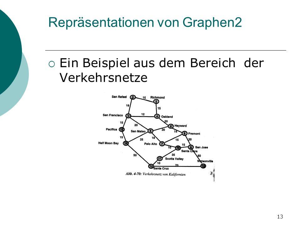 Repräsentationen von Graphen2