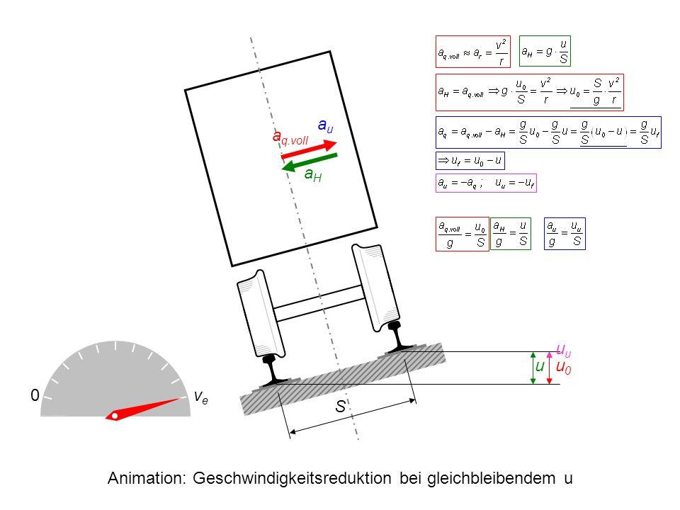 Animation: Geschwindigkeitsreduktion bei gleichbleibendem u