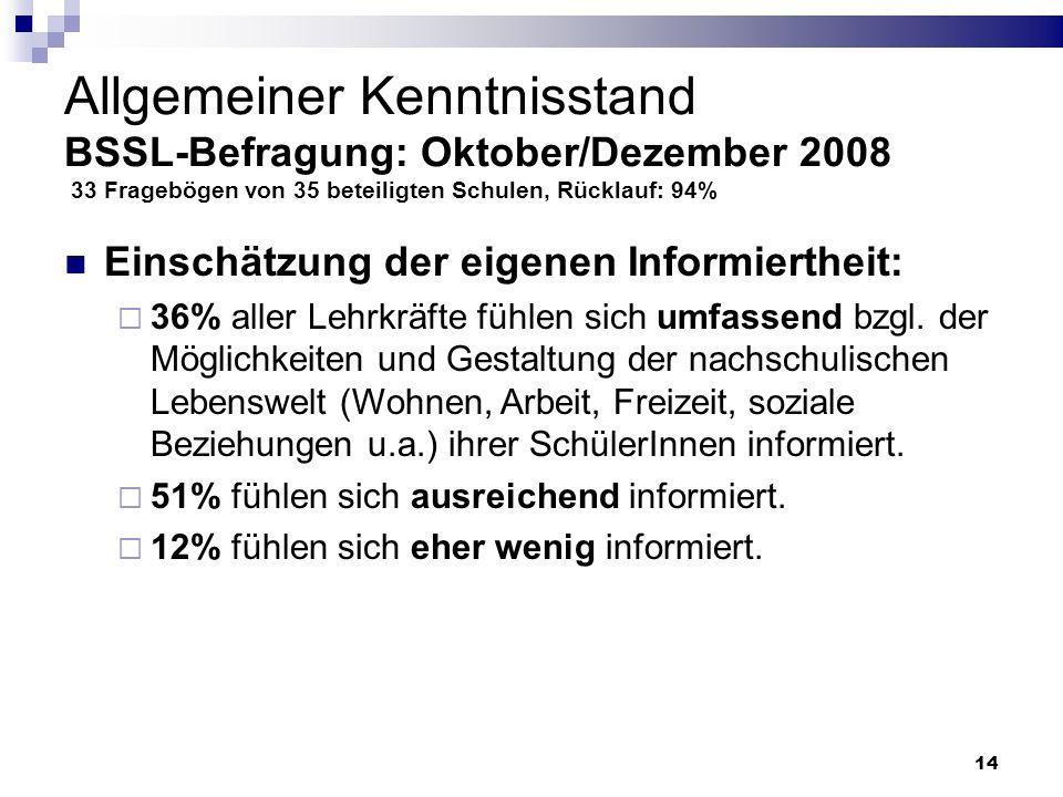 Allgemeiner Kenntnisstand BSSL-Befragung: Oktober/Dezember 2008 33 Fragebögen von 35 beteiligten Schulen, Rücklauf: 94%