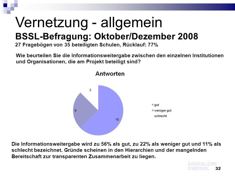 Vernetzung - allgemein BSSL-Befragung: Oktober/Dezember 2008 27 Fragebögen von 35 beteiligten Schulen, Rücklauf: 77%