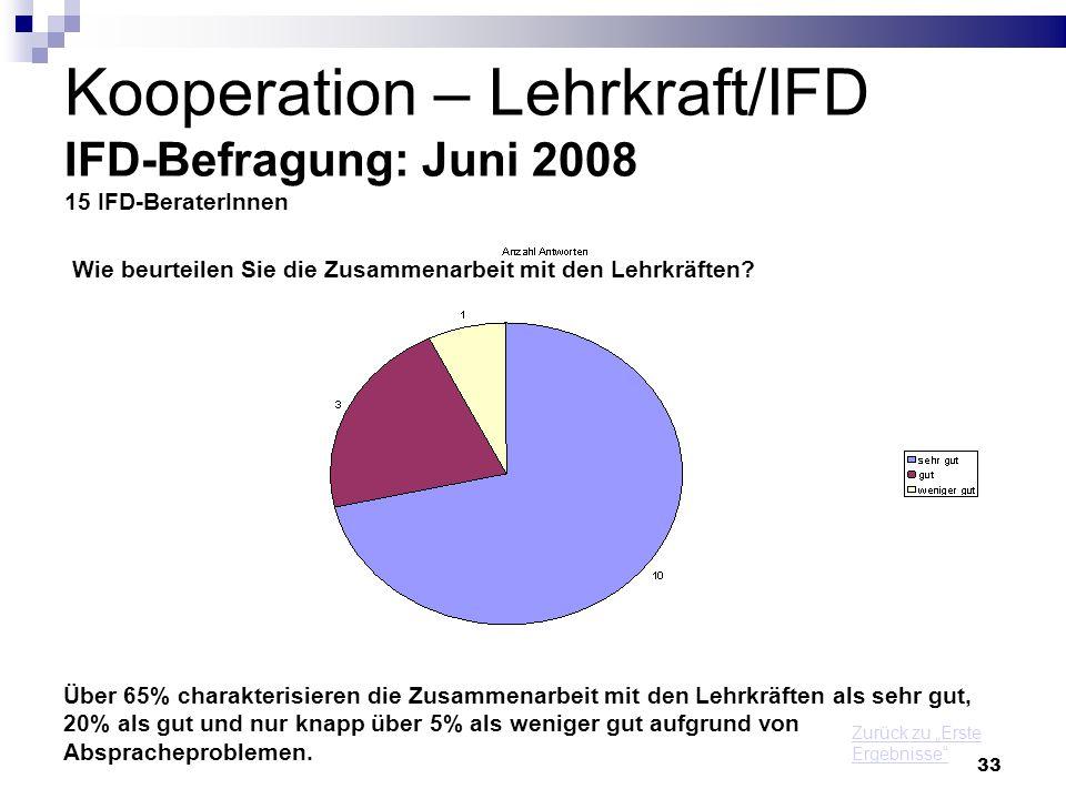 Kooperation – Lehrkraft/IFD IFD-Befragung: Juni 2008 15 IFD-BeraterInnen