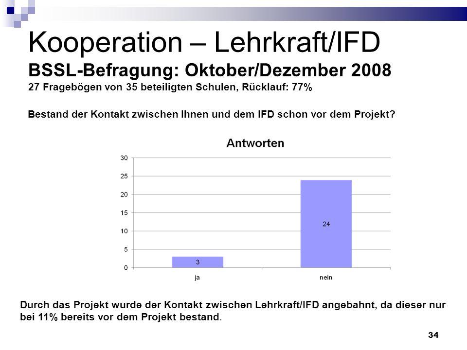 Kooperation – Lehrkraft/IFD BSSL-Befragung: Oktober/Dezember 2008 27 Fragebögen von 35 beteiligten Schulen, Rücklauf: 77%