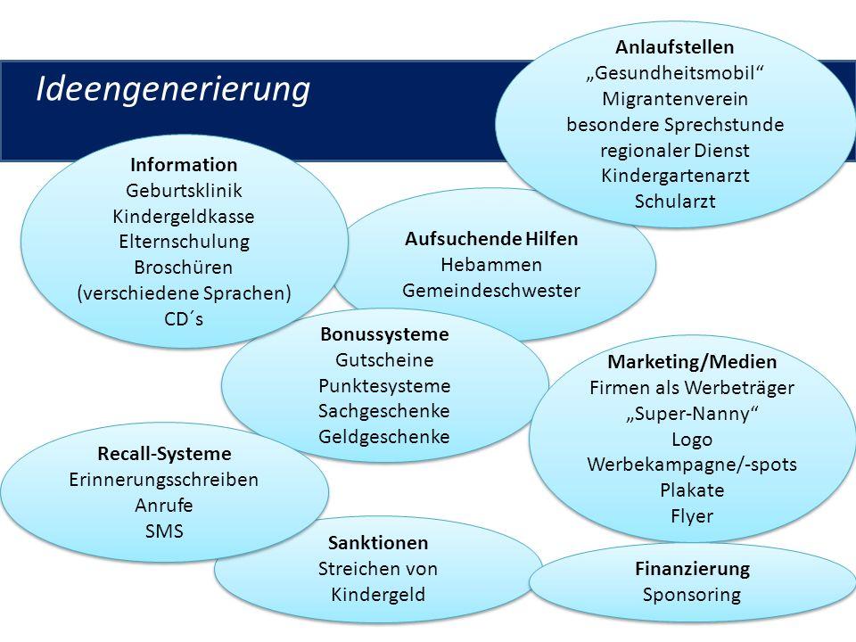 """Ideengenerierung Anlaufstellen """"Gesundheitsmobil Migrantenverein"""