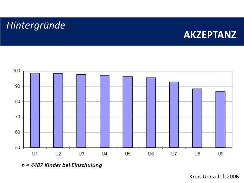 Hintergründe AKZEPTANZ n = 4487 Kinder bei Einschulung