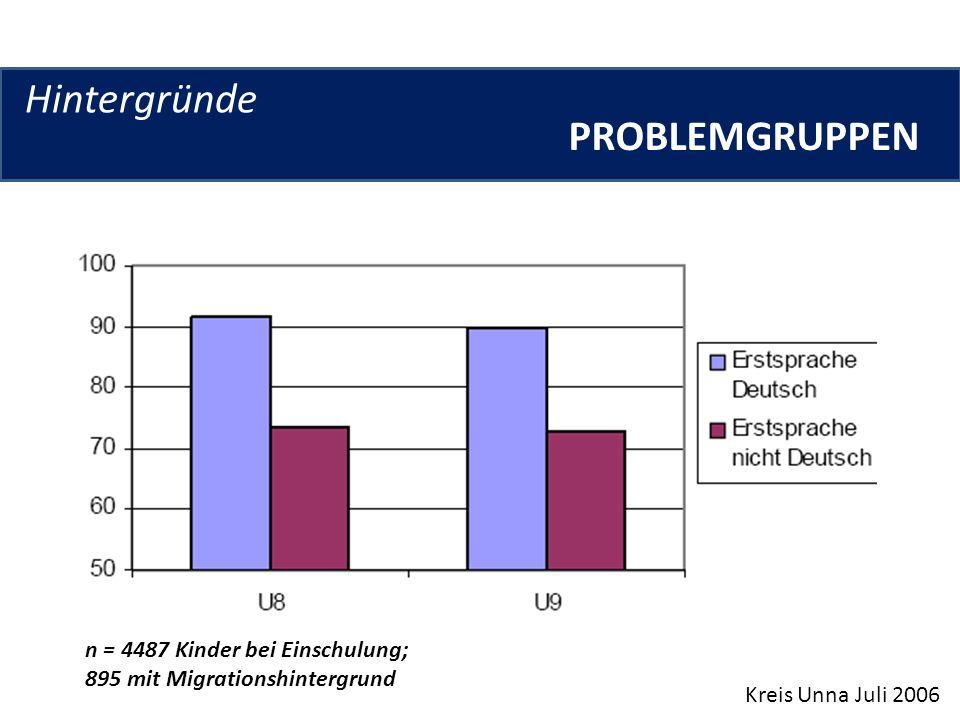 Hintergründe PROBLEMGRUPPEN n = 4487 Kinder bei Einschulung;