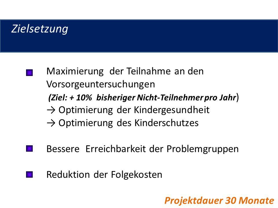 Zielsetzung Maximierung der Teilnahme an den Vorsorgeuntersuchungen