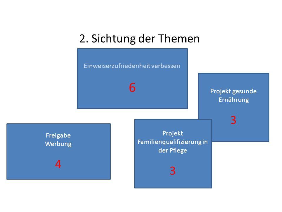 6 2. Sichtung der Themen 3 4 3 Einweiserzufriedenheit verbessen