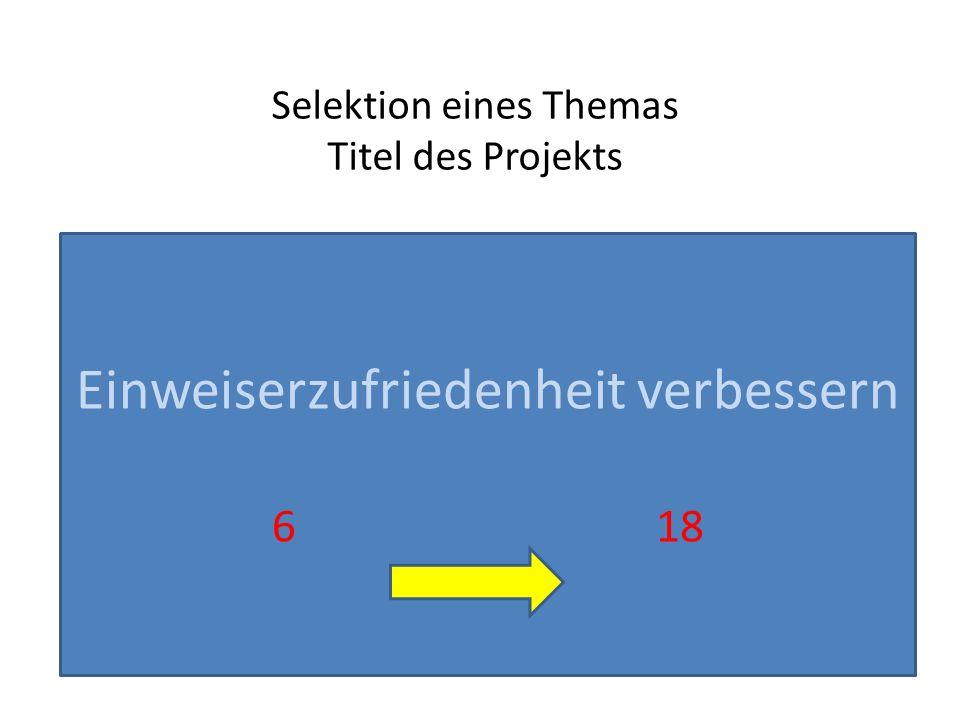 Selektion eines Themas Titel des Projekts