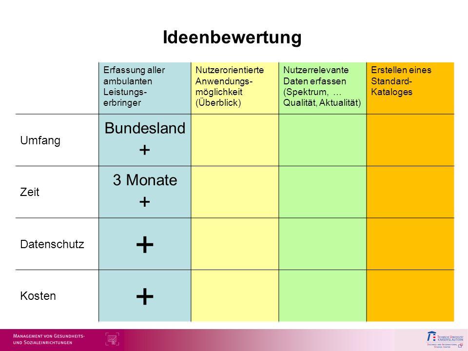 + Ideenbewertung Bundesland + 3 Monate + Umfang Zeit Datenschutz