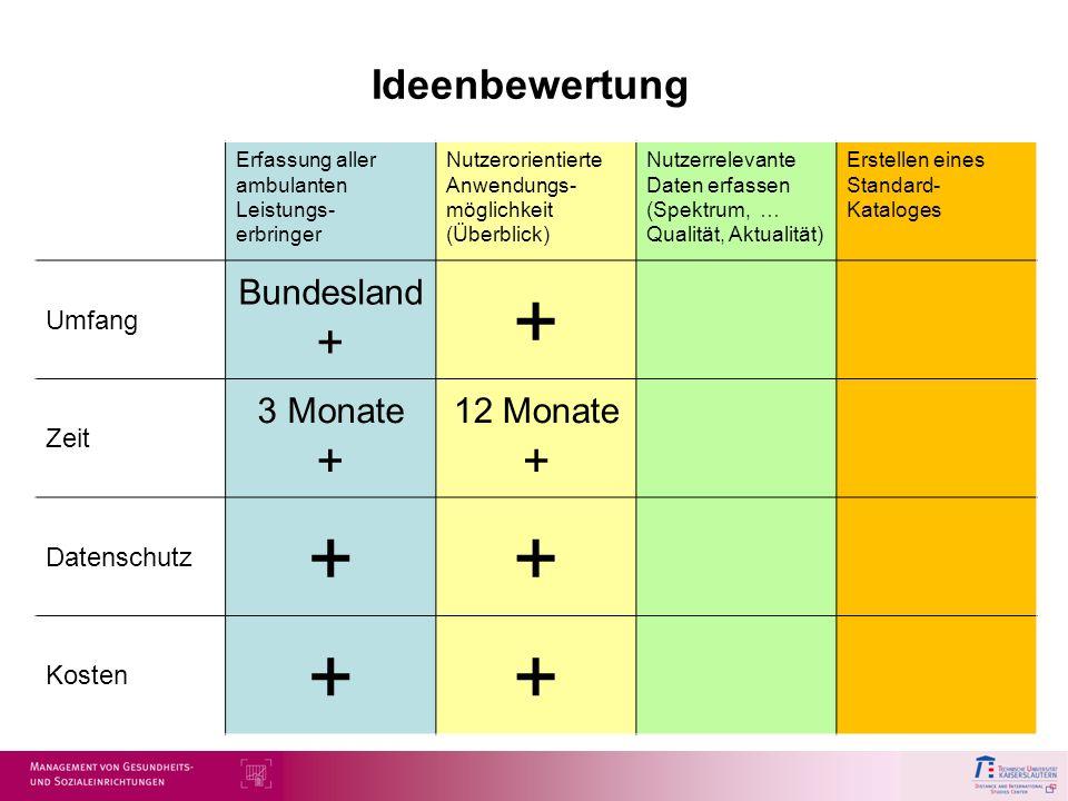 + Ideenbewertung Bundesland + 3 Monate + 12 Monate + Umfang Zeit