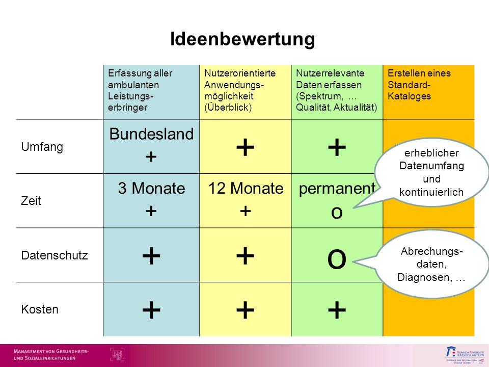 + o Ideenbewertung Bundesland + 3 Monate + 12 Monate + permanent o