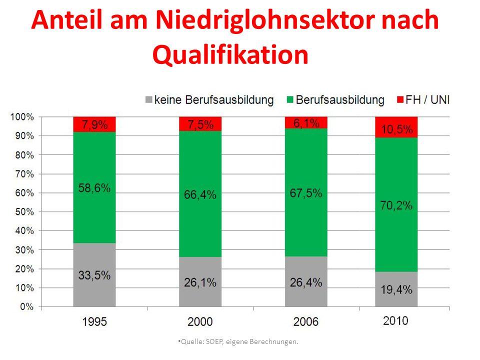 Anteil am Niedriglohnsektor nach Qualifikation
