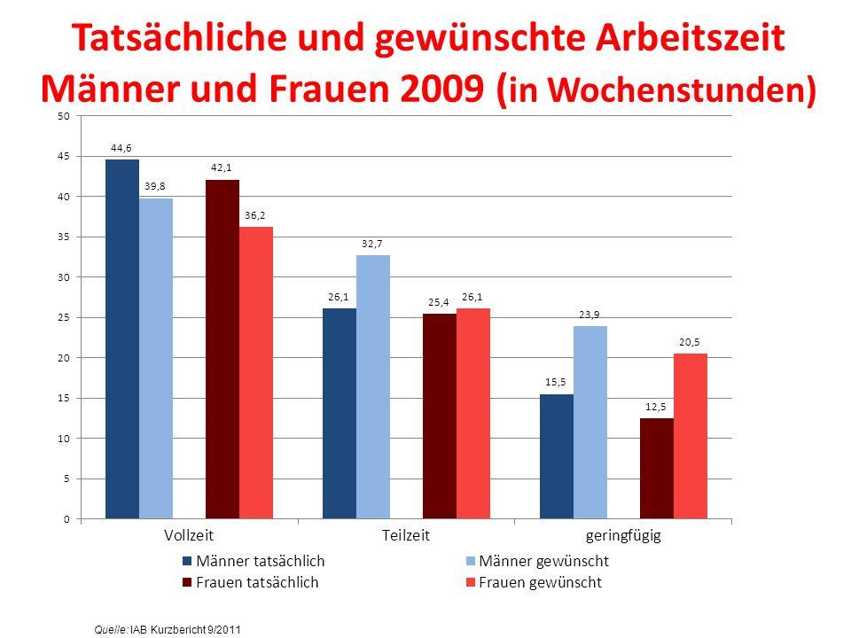 Tatsächliche und gewünschte Arbeitszeit Männer und Frauen 2009 (in Wochenstunden)