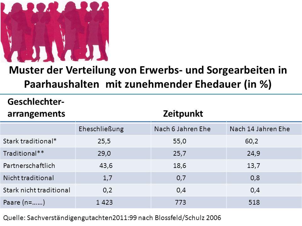 Muster der Verteilung von Erwerbs- und Sorgearbeiten in Paarhaushalten mit zunehmender Ehedauer (in %)