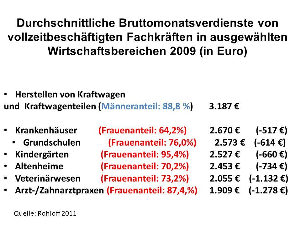 Grundschulen (Frauenanteil: 76,0%) 2.573 € (-614 €)