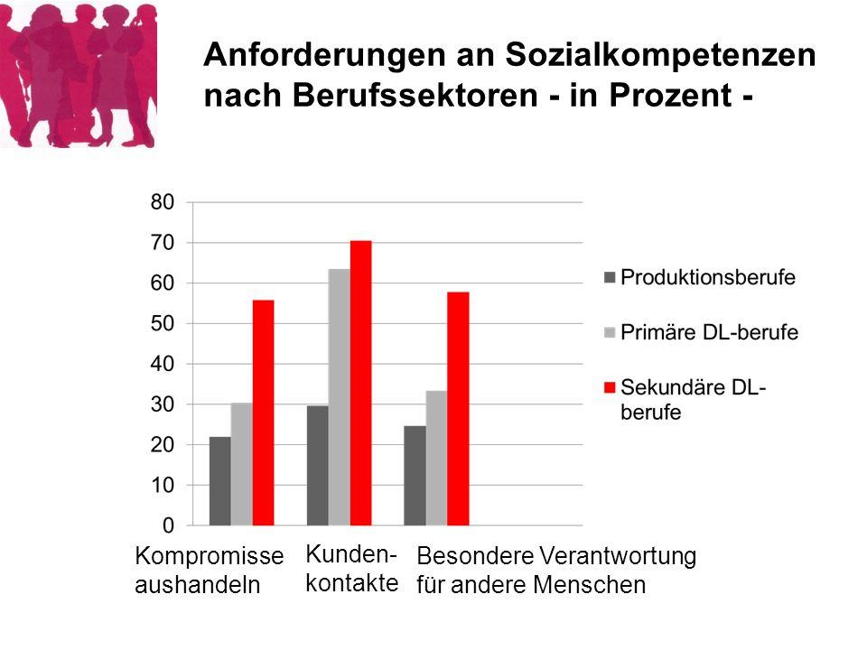 Anforderungen an Sozialkompetenzen nach Berufssektoren - in Prozent -