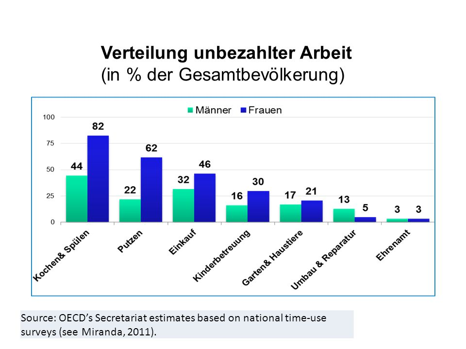 Verteilung unbezahlter Arbeit (in % der Gesamtbevölkerung)