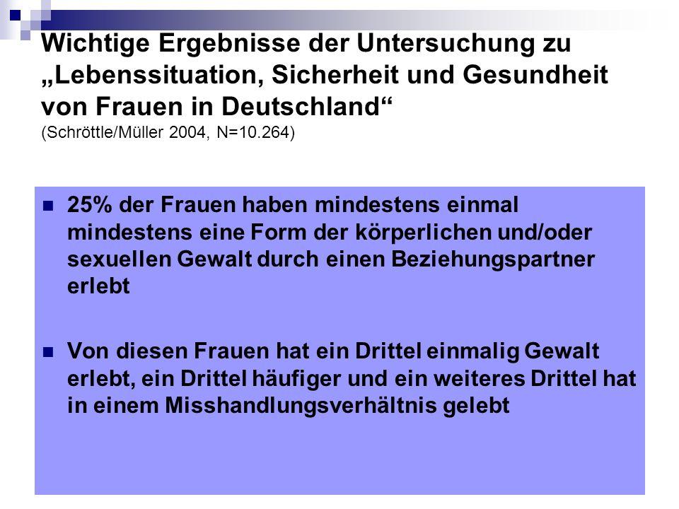 """Wichtige Ergebnisse der Untersuchung zu """"Lebenssituation, Sicherheit und Gesundheit von Frauen in Deutschland (Schröttle/Müller 2004, N=10.264)"""