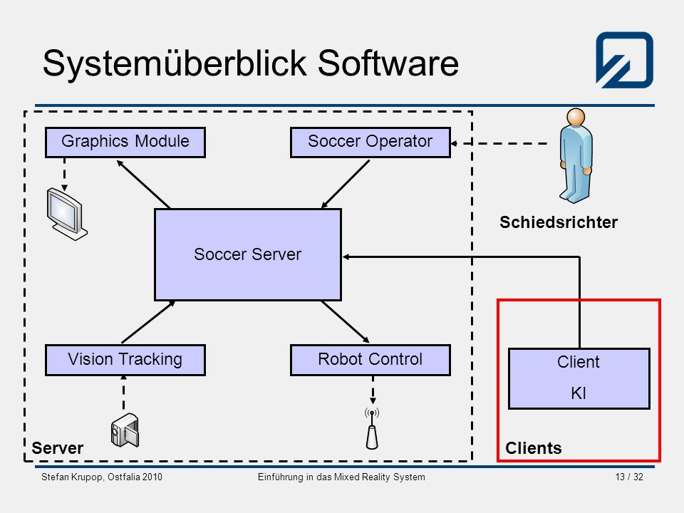 Systemüberblick Software