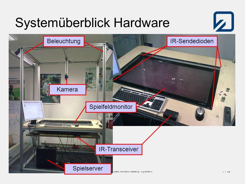 Systemüberblick Hardware