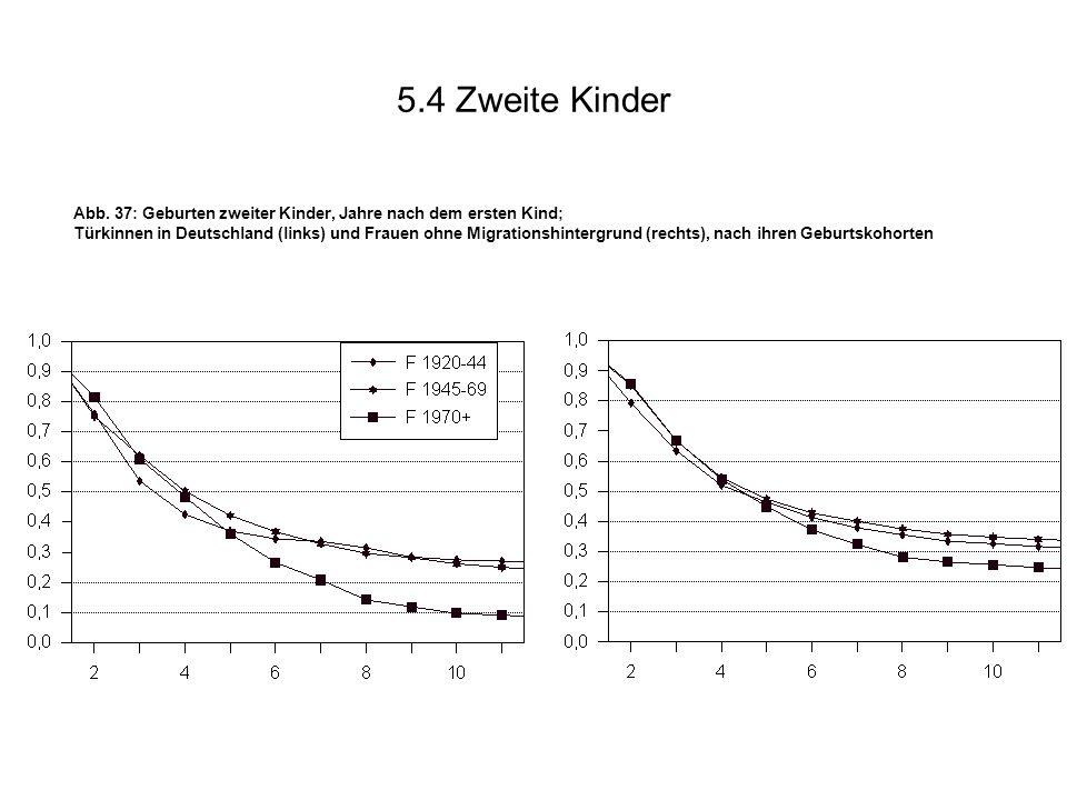 5.4 Zweite Kinder Abb. 37: Geburten zweiter Kinder, Jahre nach dem ersten Kind;