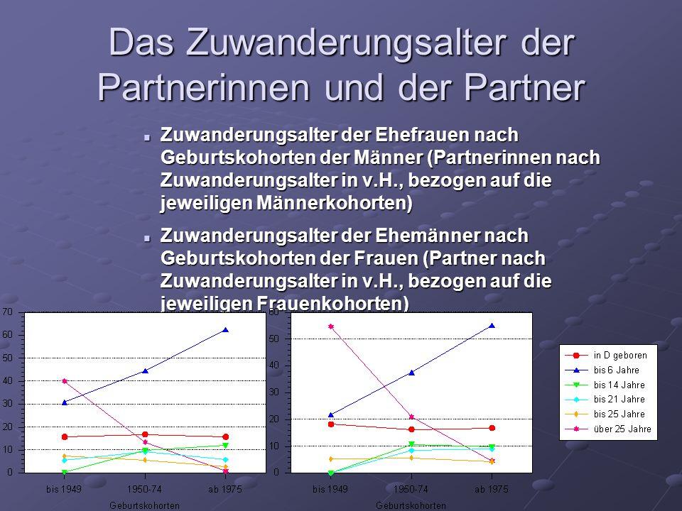 Das Zuwanderungsalter der Partnerinnen und der Partner