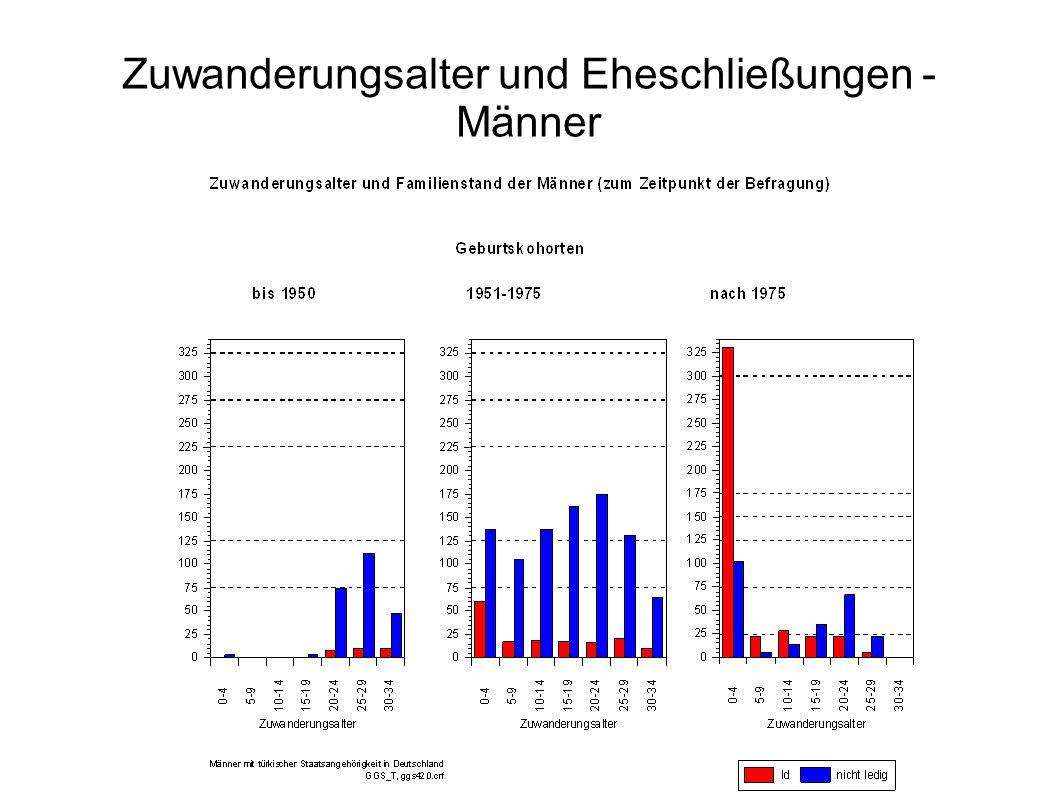 Zuwanderungsalter und Eheschließungen - Männer