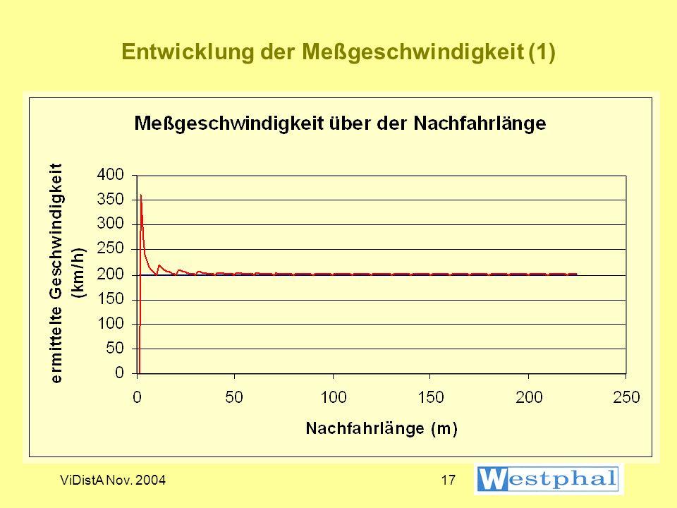 Entwicklung der Meßgeschwindigkeit (1)