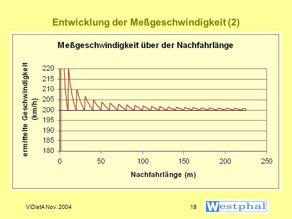 Entwicklung der Meßgeschwindigkeit (2)