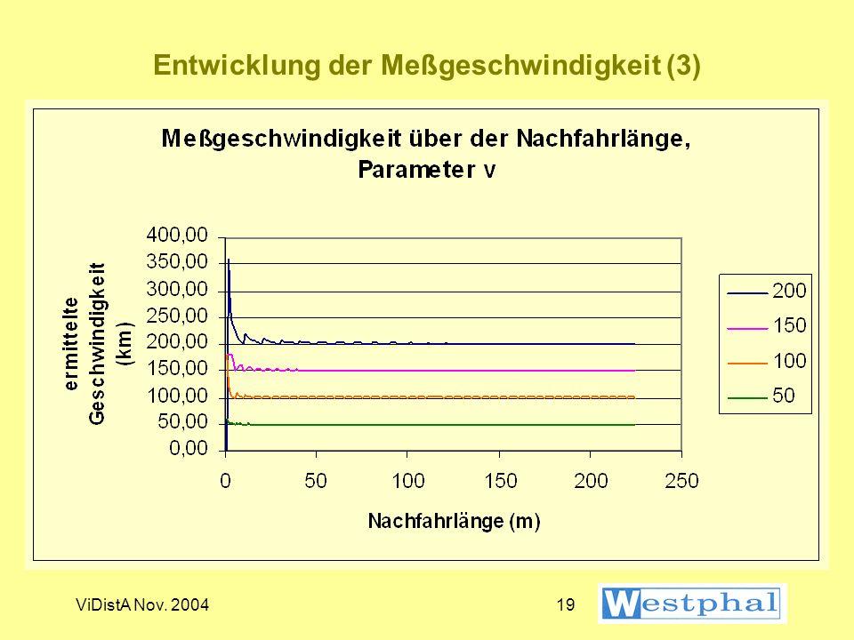 Entwicklung der Meßgeschwindigkeit (3)