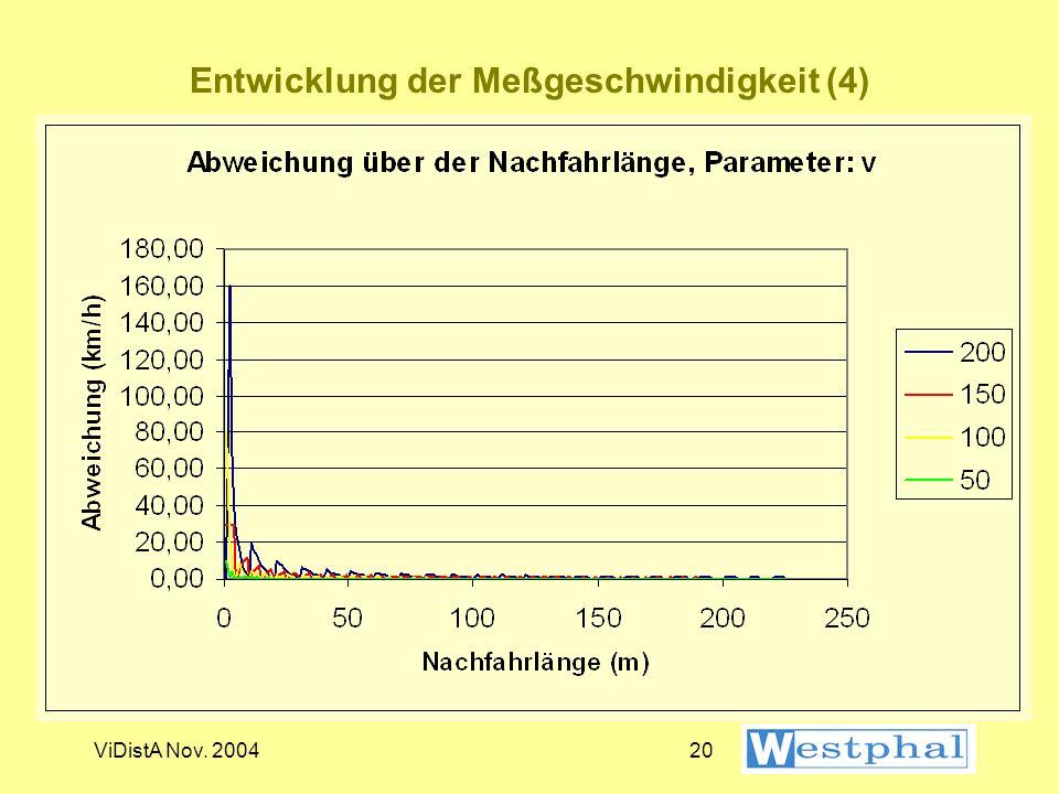 Entwicklung der Meßgeschwindigkeit (4)