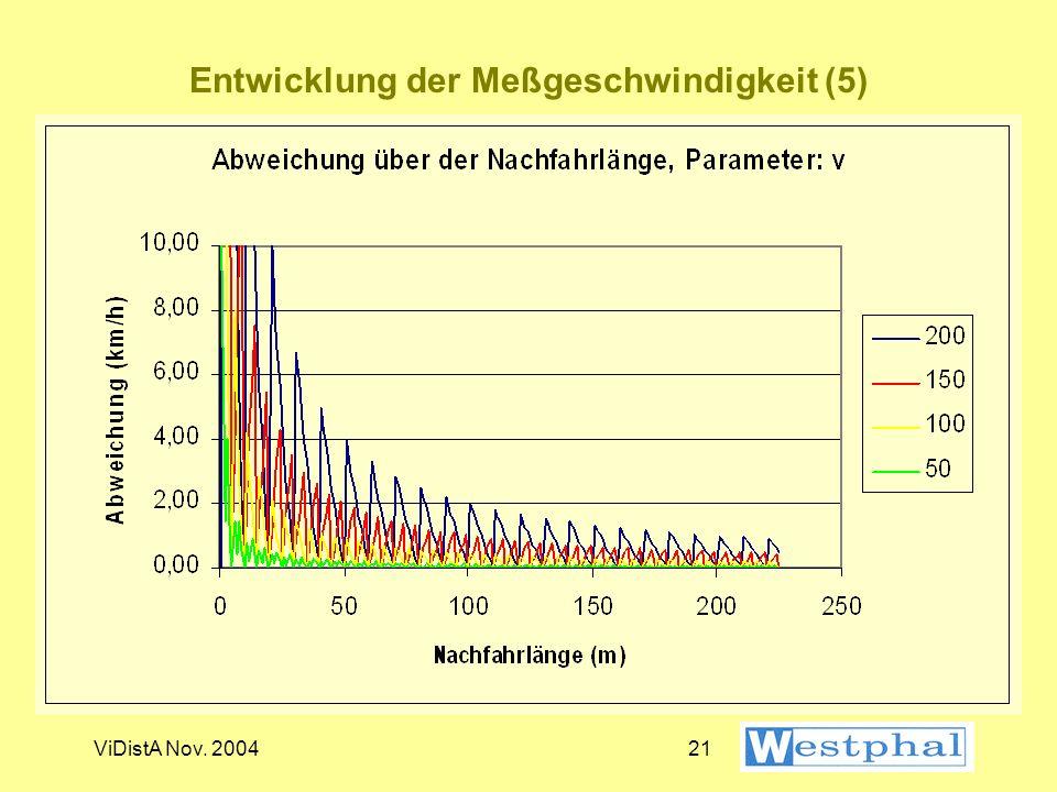 Entwicklung der Meßgeschwindigkeit (5)