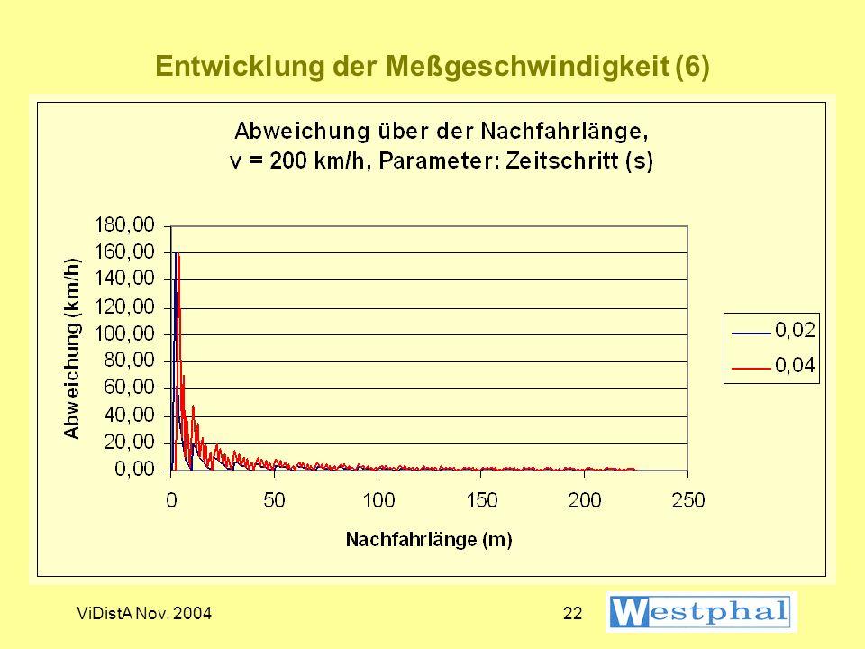 Entwicklung der Meßgeschwindigkeit (6)