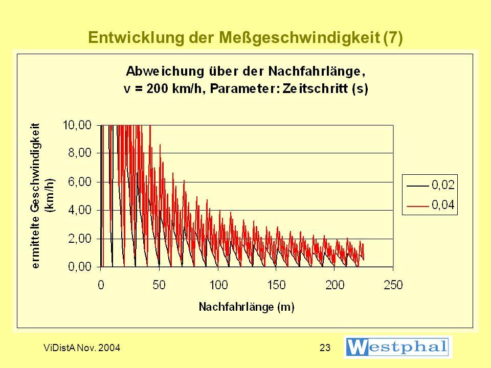 Entwicklung der Meßgeschwindigkeit (7)