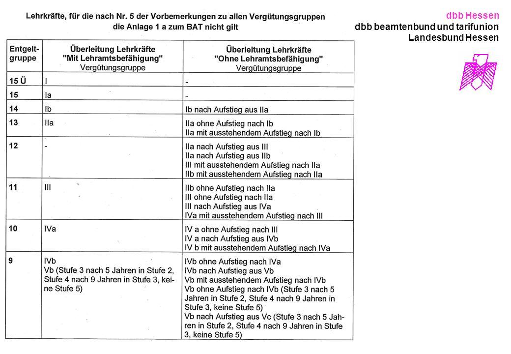 dbb Hessen dbb beamtenbund und tarifunion Landesbund Hessen
