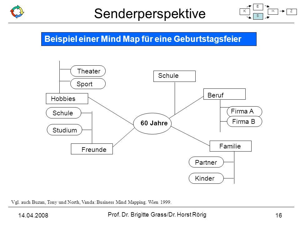 Beispiel einer Mind Map für eine Geburtstagsfeier