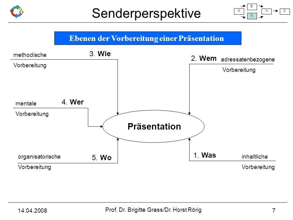 Präsentation Ebenen der Vorbereitung einer Präsentation 3. Wie 2. Wem