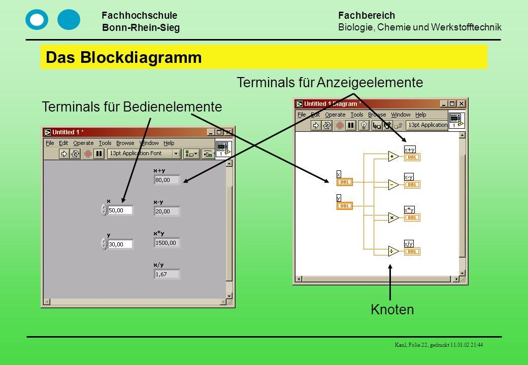 Das Blockdiagramm Terminals für Anzeigeelemente